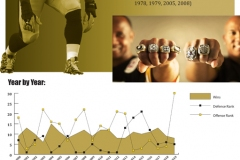 Vertical layout of football team stats and images of players and coach with a point plot graph and pie chart.