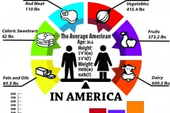 Circle graph and bar graph with stats on what Americans eat.