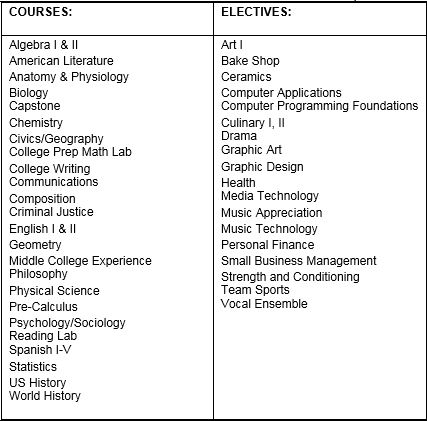 GPA's Updated Course Offerings SY 2014-15