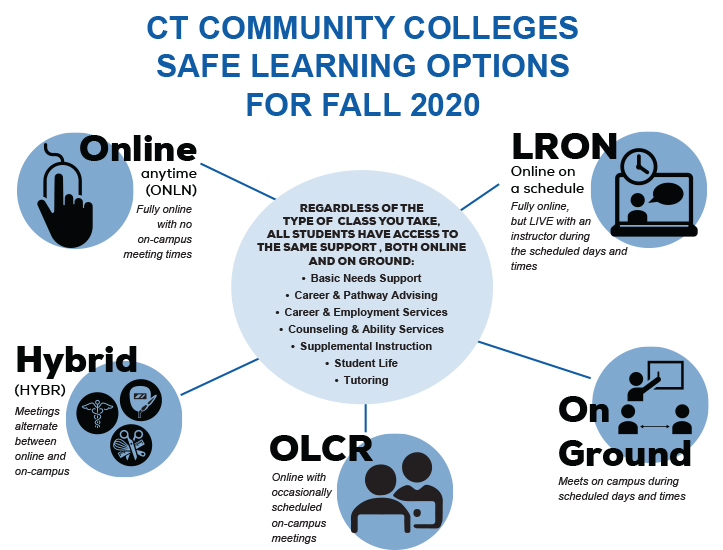 CT Community Colleges Safe Learning Options for Fall 2020 infographic showing information for each class type branching off of a circle in the middle. Extended description below image.